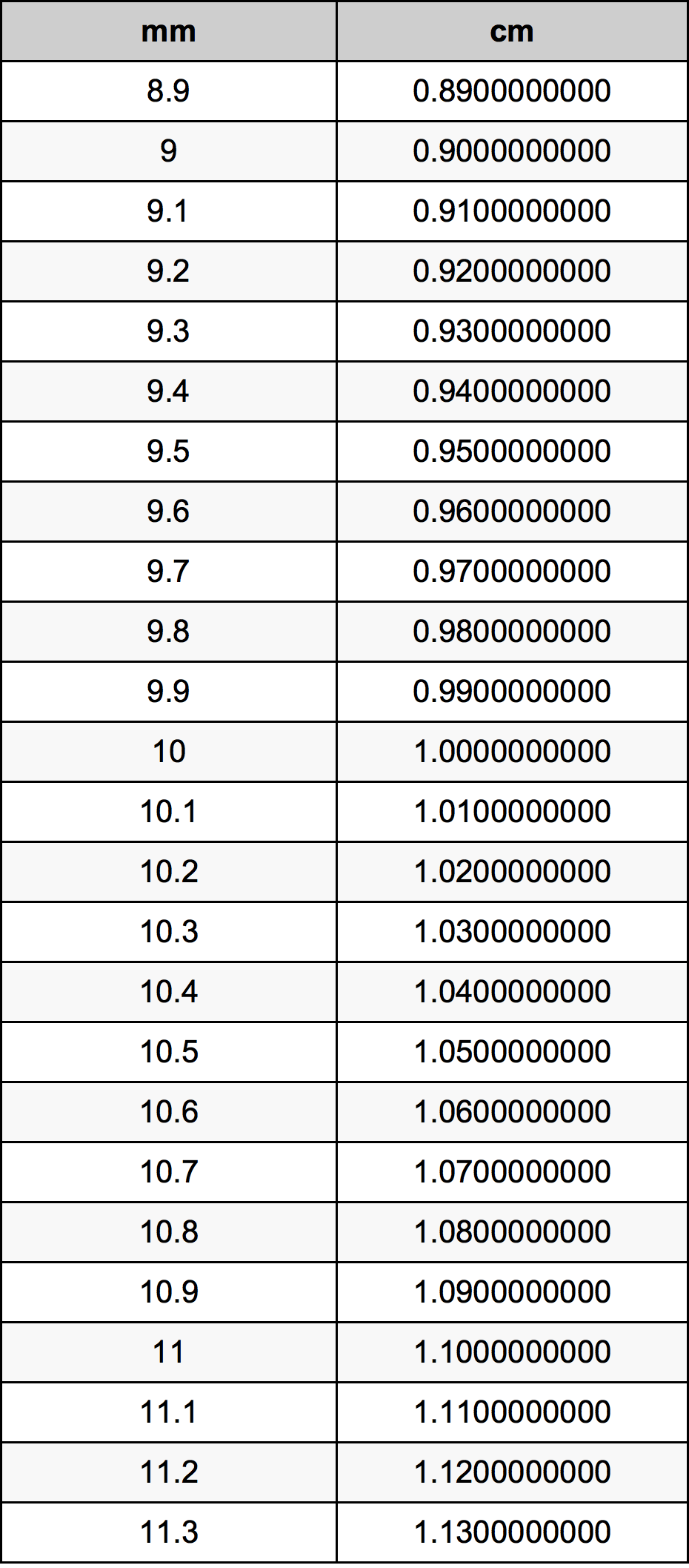 10.1ミリメートルをセンチメートル単位変換 | 10.1mmをcm単位変換