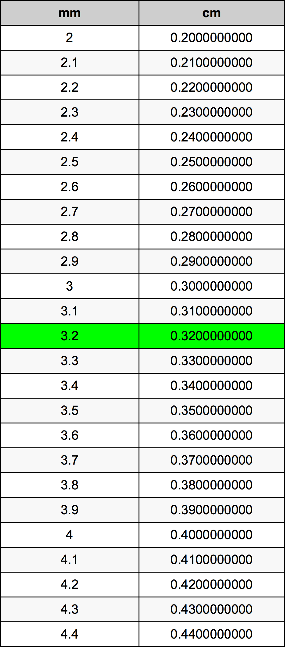Further Millimeters To Centimeters Calculations